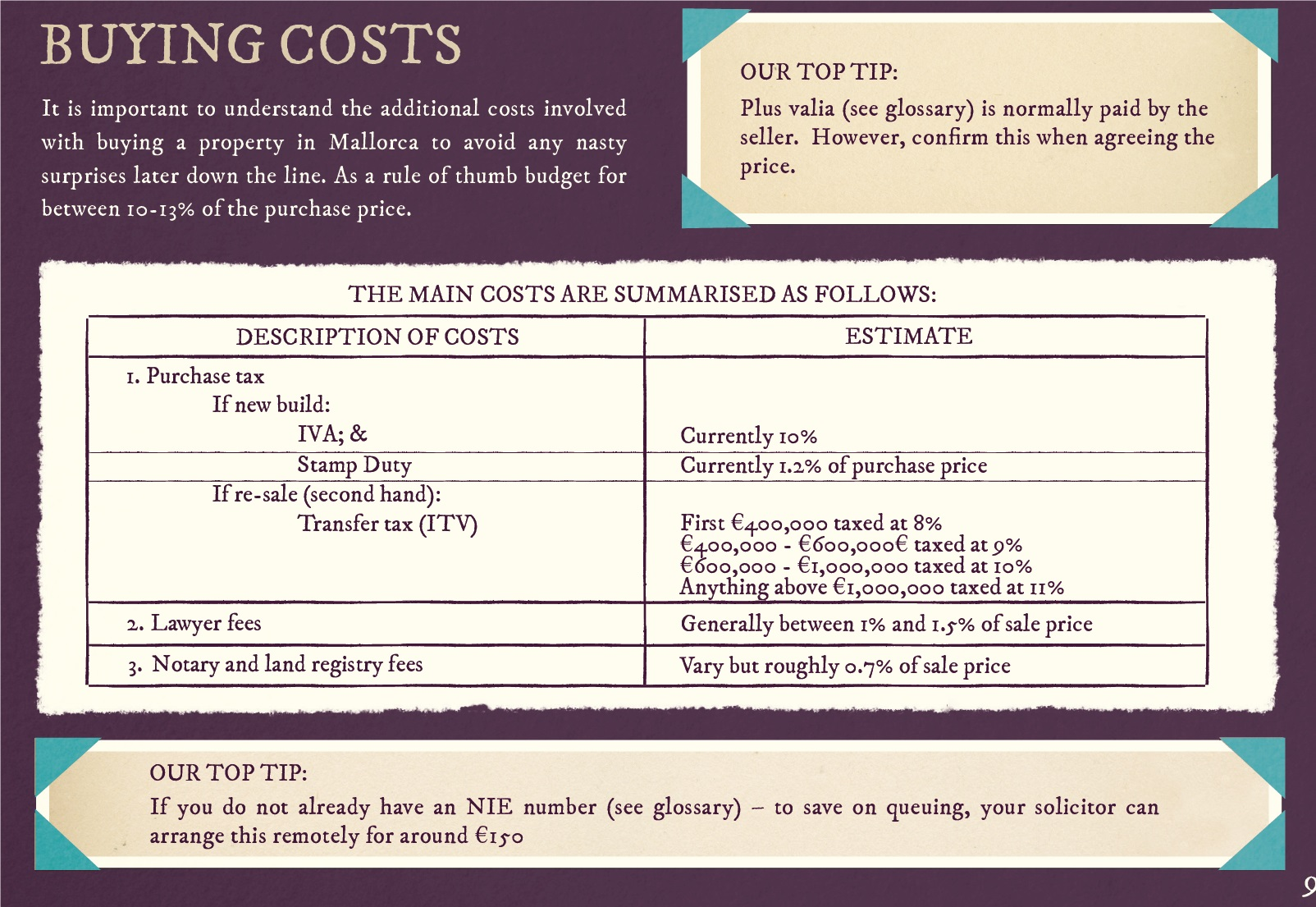 buying costs